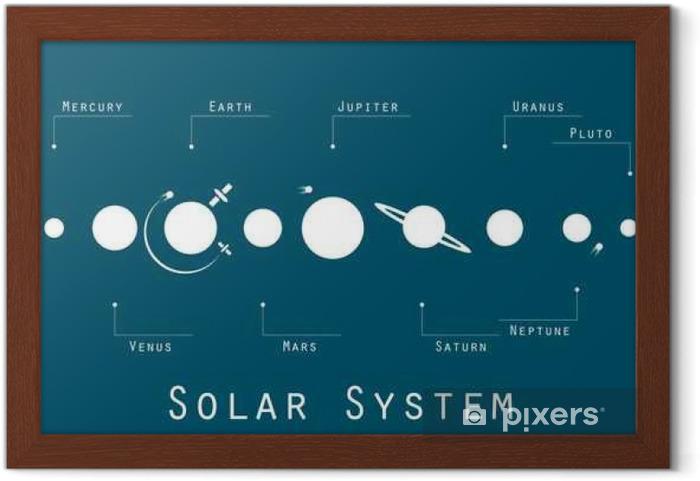 Plakát v rámu Sluneční soustava, planety a satelity v původním stylu. Vektorové ilustrace. - Věda