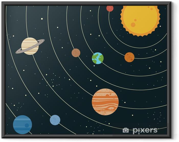 Ingelijste Poster Zonnestelsel illustratie - Bestemmingen