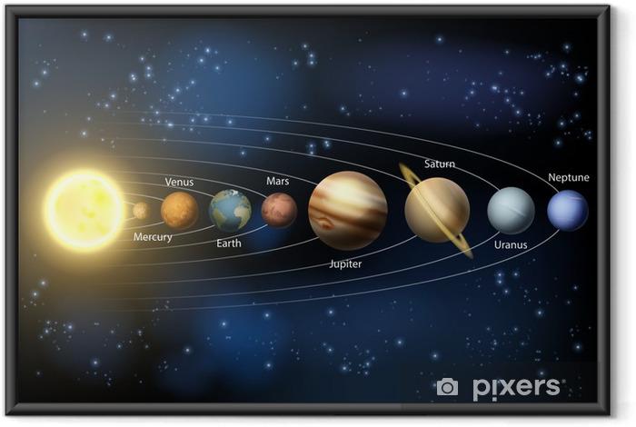 Ingelijste Poster Planeten van het zonnestelsel diagram - Ruimte