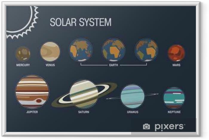 Ingelijste Poster Zonnestelsel - Wetenschap