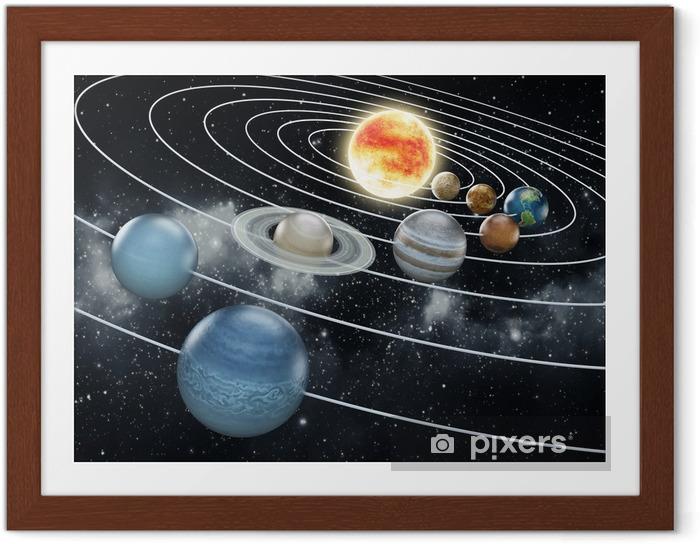 Ingelijste Poster Zonnestelsel illustratie - Stijlen