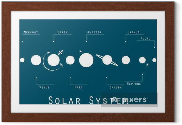 Ingelijste Poster Het zonnestelsel, planeten en satellieten in de oorspronkelijke stijl. Vector illustratie. - Wetenschap