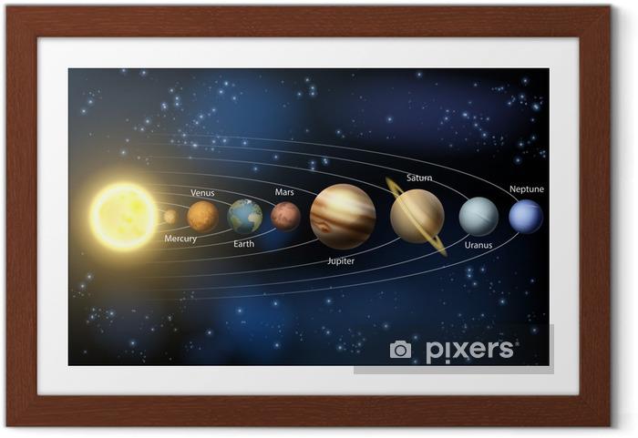 Aurinkokunnan planeetan kaavio Kehystetty juliste - Ulkoavaruus