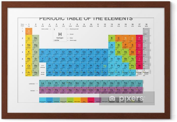 Gerahmtes Poster Periodensystem der elemente - Naturwissenschaften