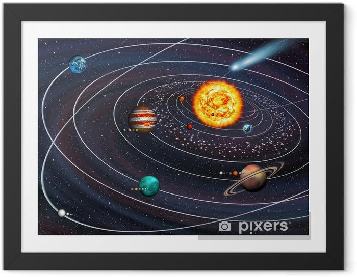 Ingelijste Poster Solar System: 9 planeten met manen op hun banen en Comet. - Bestemmingen