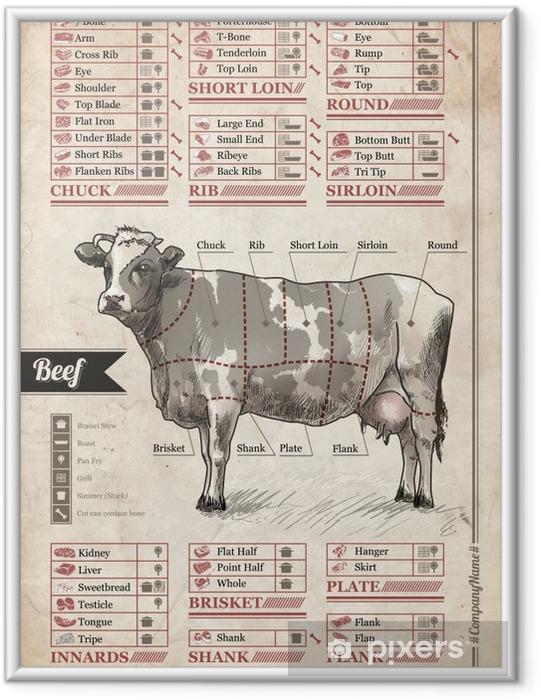 Fotografia com Moldura Carne. poster Vintage para decorar o interior do café, bar ou jantar em casa da sala de - Comida