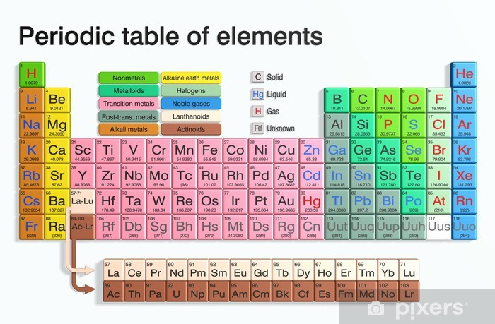 Periodic table of elements Vinyl Wall Mural - Applied and Fundamental Sciences