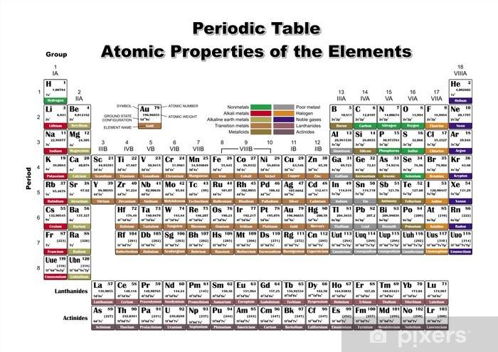 Pixerstick Sticker Periodic Table Atomic eigenschappen van de elementen (vector-bestand) - Fundamentele en Toegepaste Wetenschappen