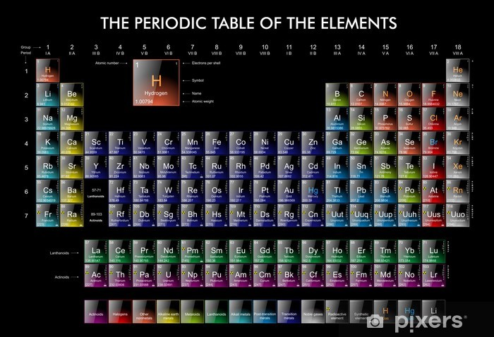 The periodic Table of the Elements Vinyl Wall Mural - Raw Materials