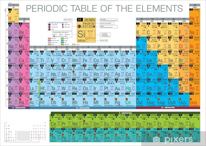 periodic table of the elements Vinyl Wall Mural - Graphic Resources