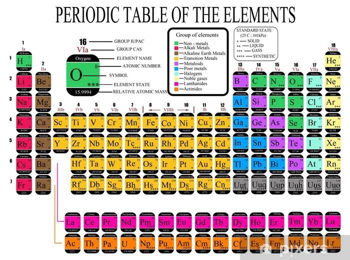 Taie D Oreiller Tableau Periodique Des Elements Chimiques Pixers Nous Vivons Pour Changer