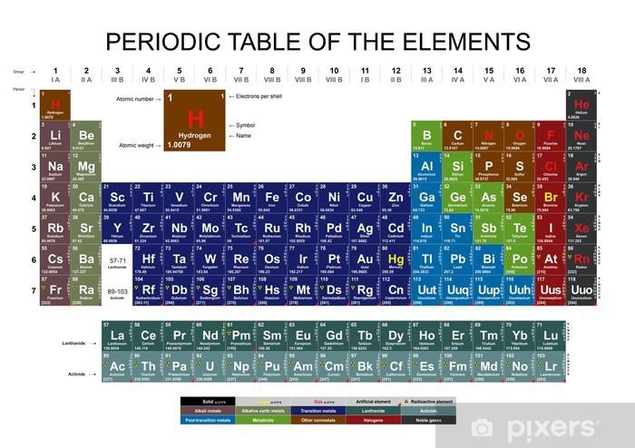 Pixerstick Sticker Periodiek systeem der elementen op een witte achtergrond - Fundamentele en Toegepaste Wetenschappen