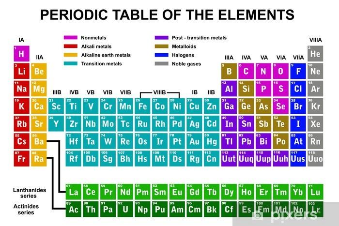 Pixerstick Sticker Periodiek systeem van de elementen - Onderwijs