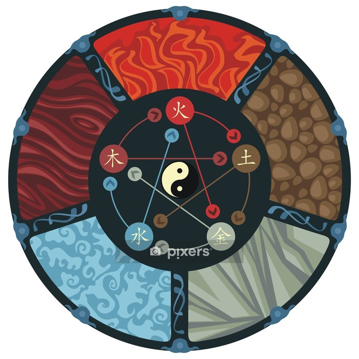 The Five Elements Wall Decal - Wall decals