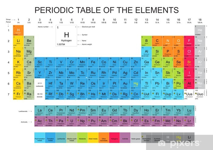 Periodic Table of the Elements Vinyl Wall Mural - Applied and Fundamental Sciences