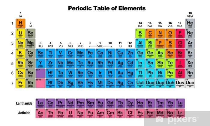 Adesivo tavola periodica degli elementi pixers - Tavola periodica degli elementi pdf ...