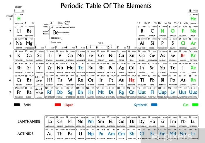 Carta da parati tavola periodica degli elementi bianco e nero pixers viviamo per il - Numero elementi tavola periodica ...