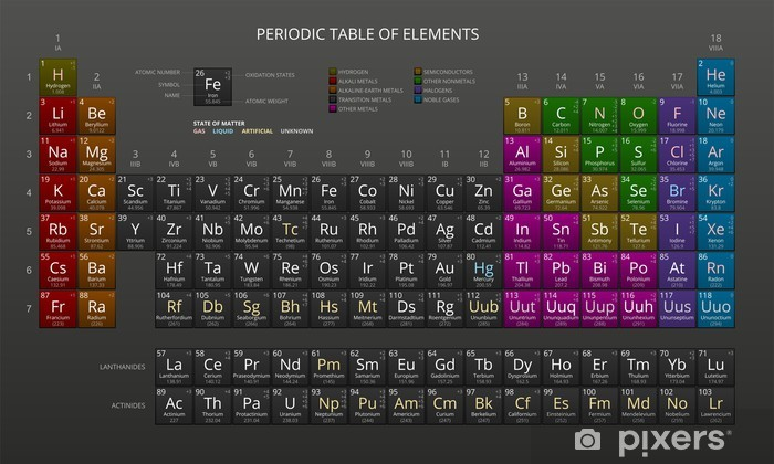 Mendeleev's Periodic Table of Chemical Elements, Dark, Vector. Vinyl Wall Mural - Applied and Fundamental Sciences