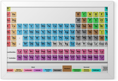 Periodic system Framed Poster