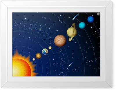 Innrammet plakat Solsystemet