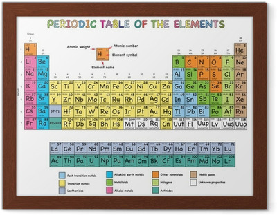 periodic table of elements Framed Poster