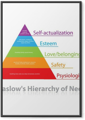 Maslow's-Hierarchy-of-Needs Framed Poster