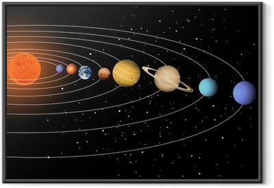 Poster en cadre Solar system
