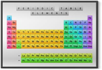 Periodisk tabel med elementer Dmitri Mendeleev, vektor design Indrammet plakat