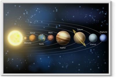 Plakat w ramie Planety Układu Słonecznego schemat