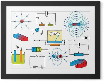 Poster i Ram Fysik - Elektricitet och magnetism Phenomena