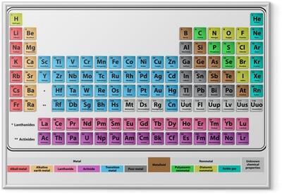 Innrammet plakat Periodisk system