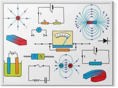 Poster en cadre Physique - Électricité et magnétisme Phénomènes