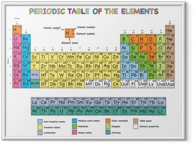 Gerahmtes Poster Periodensystem der Elemente
