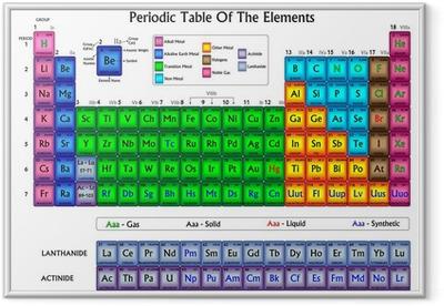 Poster en cadre Tableau périodique des éléments dans des couleurs